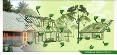 Green Sustainable Building Features